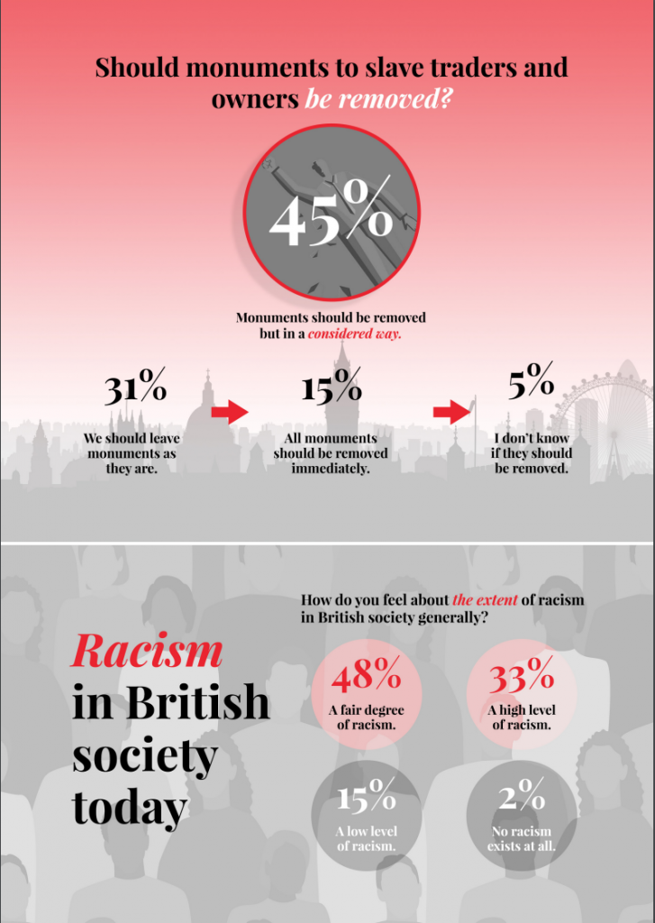Racism - Coming to terms with history - Survey